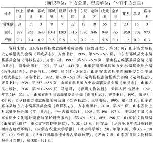 """表1-2 鲁西南地区""""堌堆""""遗址在13个县(区)的分布情况统计"""