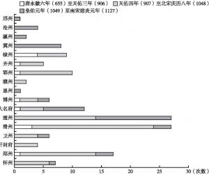 图2-5 唐永徽六年(655)到南宋建炎元年(1127)黄河下游决溢地点、年份与次数统计