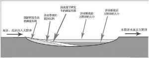 """图2-7 南济、北济及""""后世行济渎诸水""""影响大野泽变迁的原理示意"""