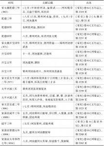表4-1 960~1018年间黄河决溢影响梁山泊的史料统计