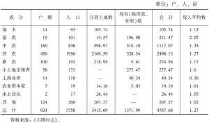 表2-5 石牌乡土改后各阶层拥有土地情况表