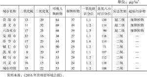 表3 2015年全省9个中心城市空气六指标年均值