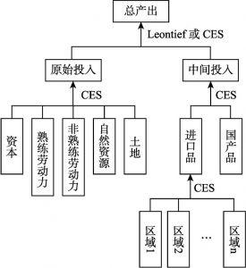 图2-3 厂商投入的复合方式