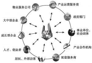 图7 产业联盟生态圈