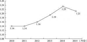 图2 粤港澳大湾区对外开放指数变异系数趋势