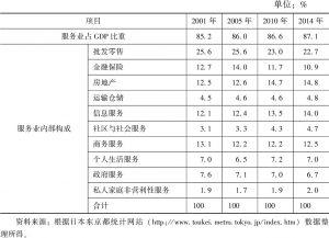 表4 2001~2014年部分年份东京都产业结构