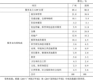 表5 2016年广州和深圳产业结构