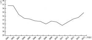 图3-1 中国养老保险制度赡养率变动情况(2001~2015年)