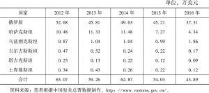 表3 2012~2016年上海—俄罗斯中亚国家的贸易畅通