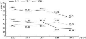 图1 2012~2016年上海—俄罗斯中亚国家的贸易增长