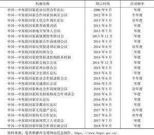 表4 中国—中东欧国家主要政府间合作机制