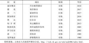 表10 上海—中东欧国家的友好城市