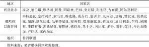 """表1 与中国签署共建""""一带一路""""备忘录的西亚非洲国家和组织"""
