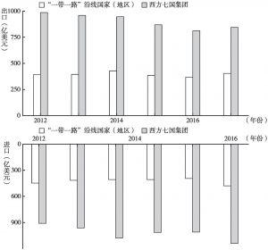 """图3 上海与""""一带一路""""沿线国家(地区)、西方七国集团的贸易关系"""