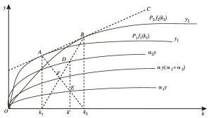 图5-1 要素积累、比较优势与分工