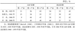 表2-1 中国2008年产业结构与相似发展时期发达国家的对比