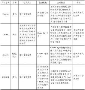 表7 主要发达经济体支付清算体系的比较