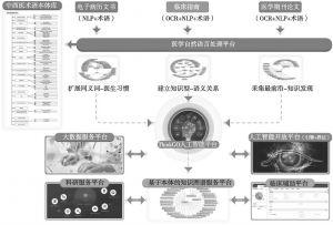 图1 ThinkGO人工智能开放平台架构