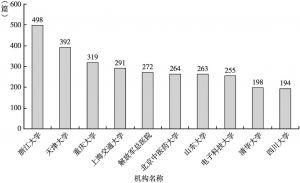 图4 发文量排名前10的机构情况
