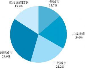 图6-10 受访大学生家乡所在城市级别分布情况