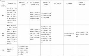 欧盟各成员国集体裁员标准与规定一览表-续表1