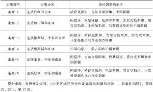 表1-1 中亚区域经济合作6条运输走廊概况