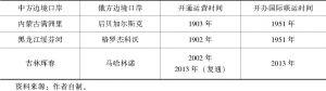 表1-2 中俄铁路口岸列表