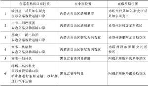 表1-3 中俄国际及双边公路运输口岸列表
