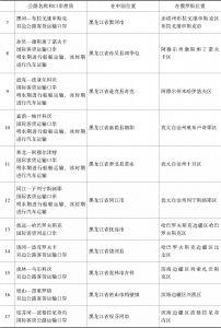 表1-3 中俄国际及双边公路运输口岸列表-续表1