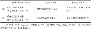 表1-3 中俄国际及双边公路运输口岸列表-续表2