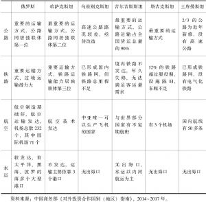 表7-1 俄罗斯和中亚国家交通基础设施概况