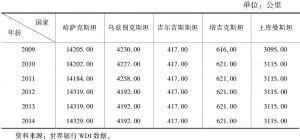 表7-2 中亚国家铁路总里程情况