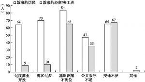 图6 鼓浪屿居民、经商/务工者对鼓浪屿治理问题的看法