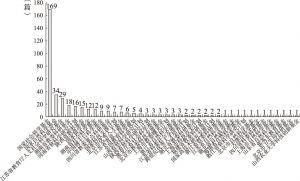 图5 各类基金资助项目发表文献数量
