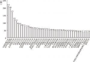 图8 前40个机构发表文献数量情况