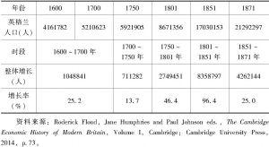 表1 英格兰的人口增长(1600~1871年)