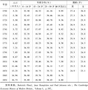 表2 英格兰人口的年龄分布(1701~1851年)