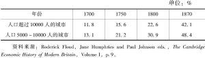 表4 英国城市人口比重(1700~1870年)