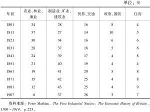 表6 英国国民生产总值的结构
