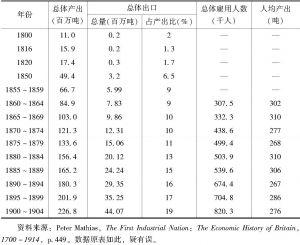 表8 英国煤炭业的发展(1800~1904年)