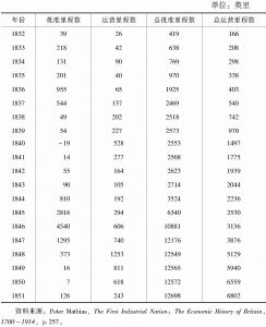 表14 英国的铁路里程(1832~1851年)