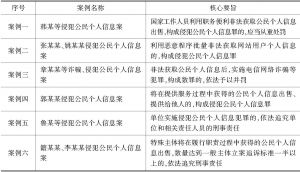 表6 最高人民检察院典型案例