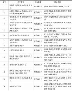 表4 设定互联网行政许可的规范性文件
