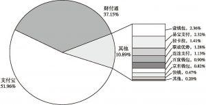 图10 2017年中国第三方移动支付交易规模市场份额