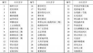 表1 望京社区所属小区