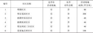 表5 望京社区活动场所出租情况及场地面积