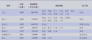 表2-1 中国的主要河流