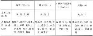 表1 先进经济体组别细分