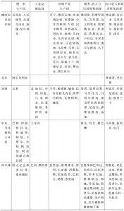 表2 按出口收入的来源分组