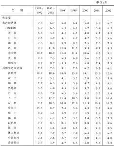 表2-2 先进经济体失业率与就业增长
